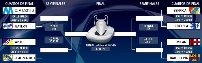 Posible final entre bar a y real madrid en champions for Cuartos de final champions